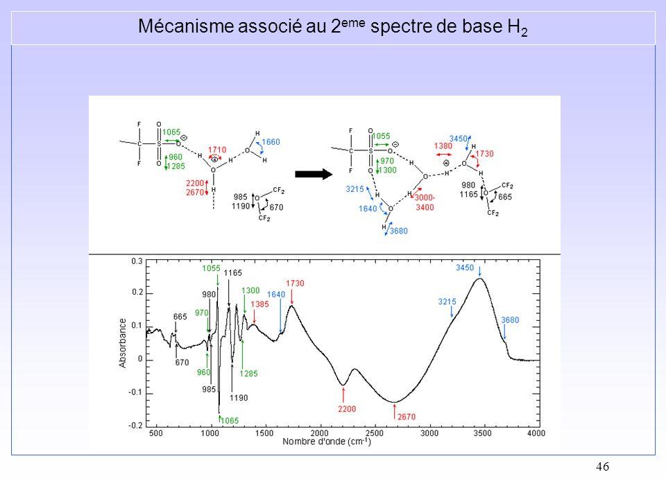 46 Mécanisme associé au 2 eme spectre de base H 2