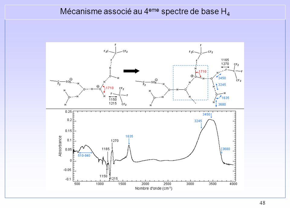 48 Mécanisme associé au 4 eme spectre de base H 4