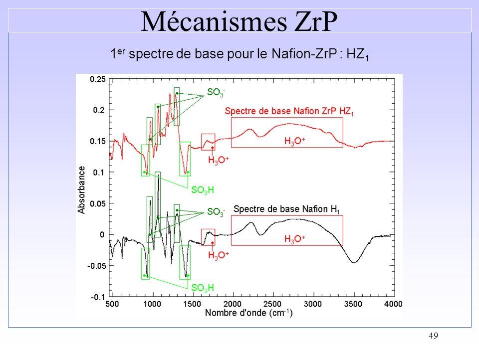 49 1 er spectre de base pour le Nafion-ZrP : HZ 1 Mécanismes ZrP
