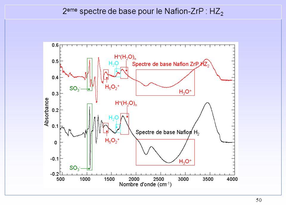 50 2 eme spectre de base pour le Nafion-ZrP : HZ 2