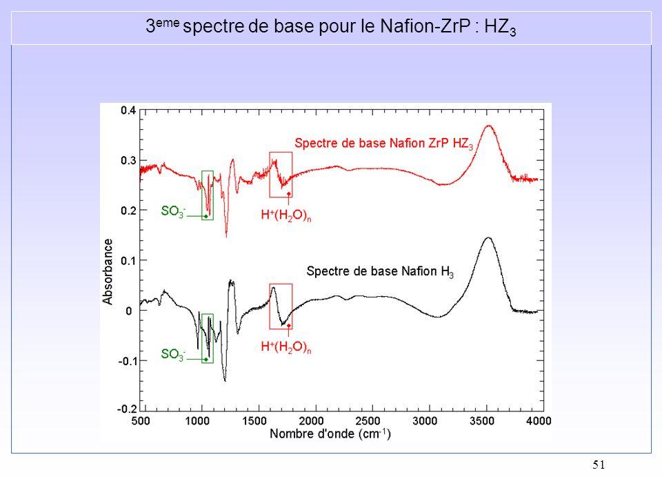 51 3 eme spectre de base pour le Nafion-ZrP : HZ 3