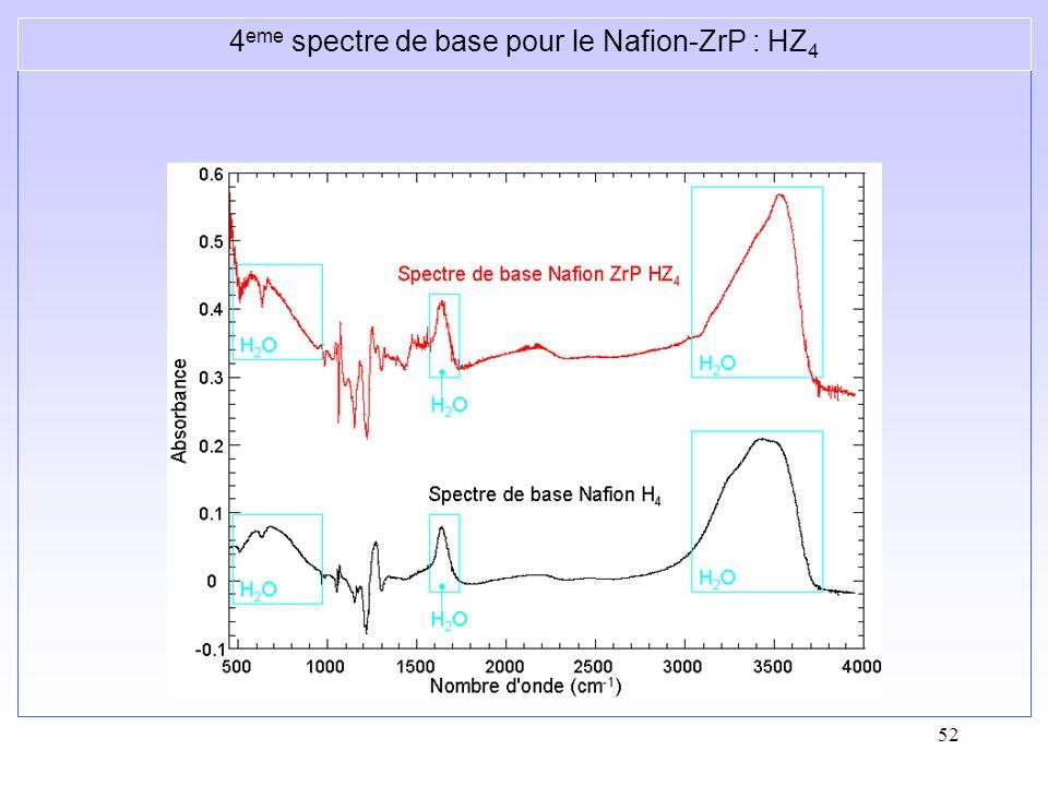 52 4 eme spectre de base pour le Nafion-ZrP : HZ 4