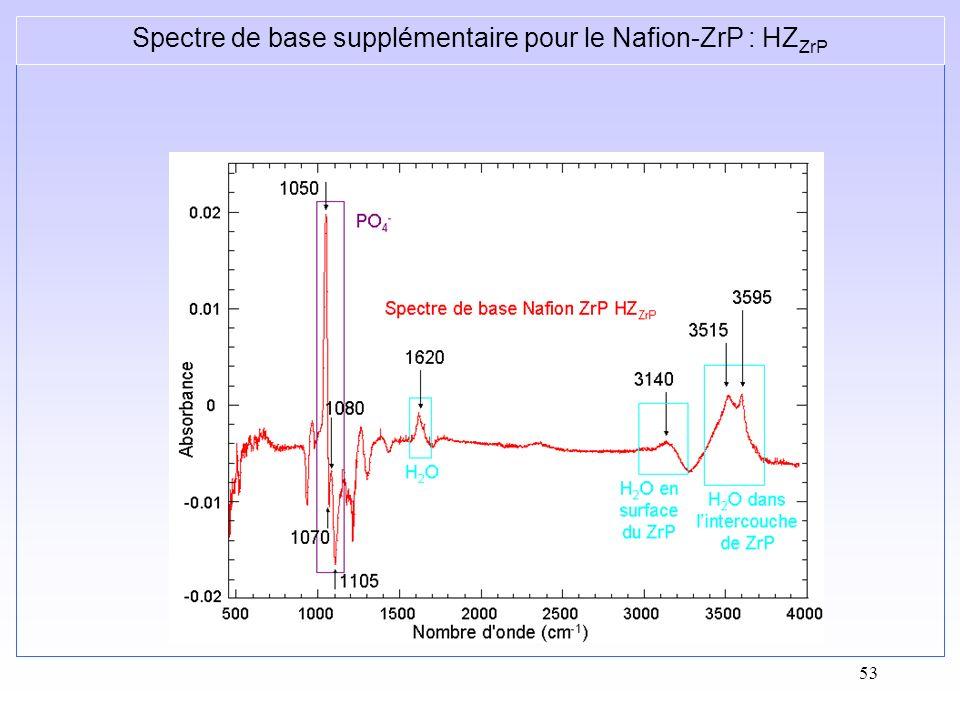 53 Spectre de base supplémentaire pour le Nafion-ZrP : HZ ZrP