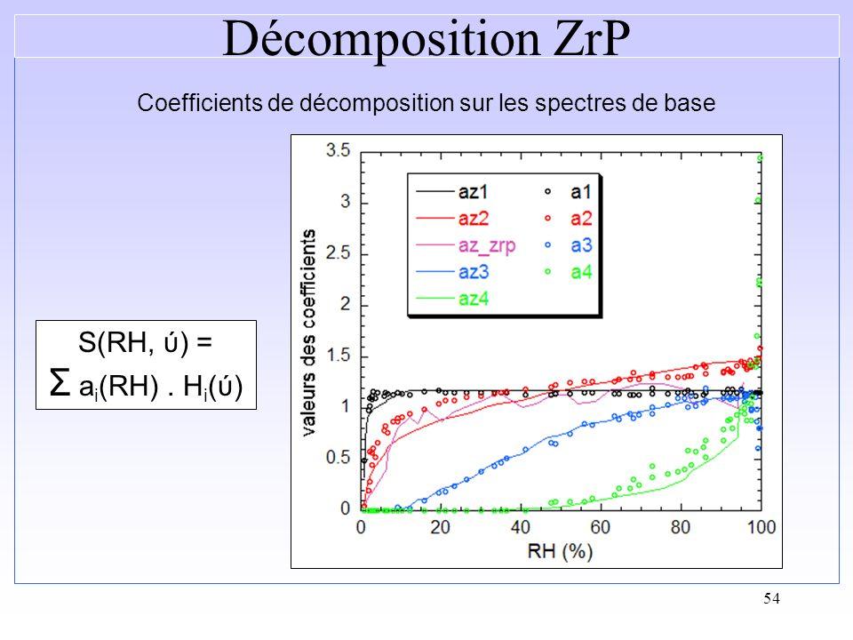 54 S(RH, ύ) = Σ a i (RH). H i (ύ) Coefficients de décomposition sur les spectres de base Décomposition ZrP