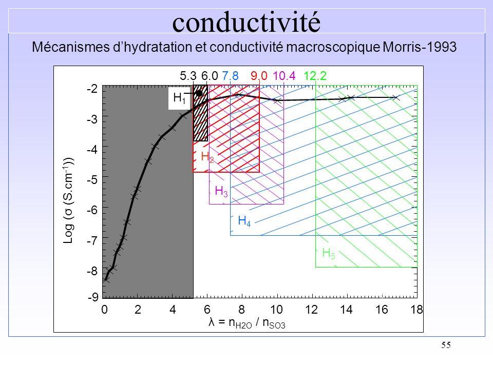 55 Mécanismes dhydratation et conductivité macroscopique Morris-1993 λ = n H2O / n SO3 -9 -8 -7 -6 -5 -4 -3 -2 024681012141618 Log (σ (S.cm -1 )) 5.3