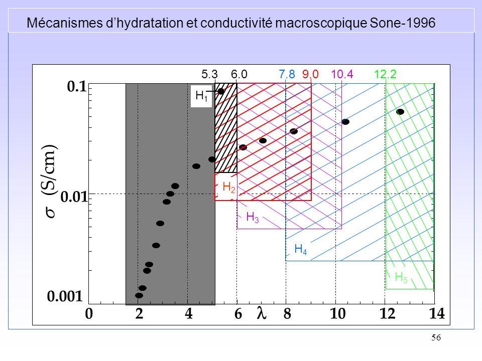 56 Mécanismes dhydratation et conductivité macroscopique Sone-1996 0.001 0.01 0.1 02468101214 (S/cm) H2H2 9.0 H3H3 10.46.05.3 H1H1 7.8 H4H4 12.2 H5H5