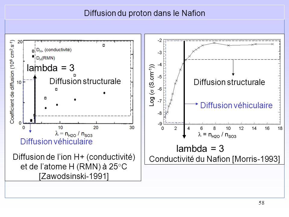 58 Diffusion du proton dans le Nafion Conductivité du Nafion [Morris-1993] Diffusion véhiculaire Diffusion structurale lambda = 3 Diffusion de lion H+