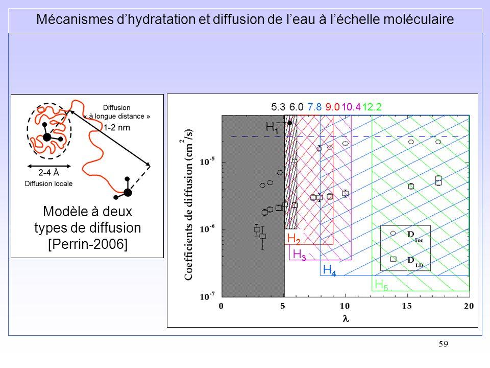 59 Mécanismes dhydratation et diffusion de leau à léchelle moléculaire Modèle à deux types de diffusion [Perrin-2006]