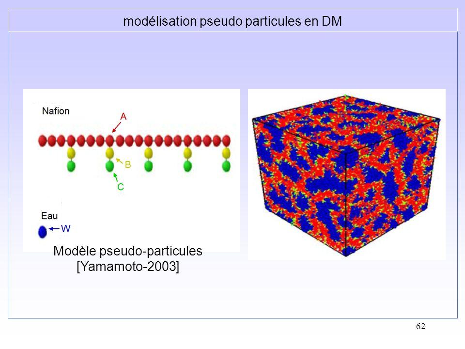 62 modélisation pseudo particules en DM Modèle pseudo-particules [Yamamoto-2003]