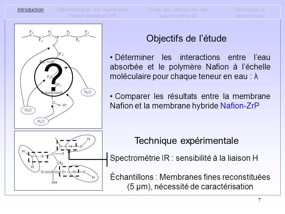 7 IntroductionCaractérisation des membranes Nafion et Nafion-ZrP Étude des interactions par spectrométrie IR Conclusion et perspectives Objectifs de l