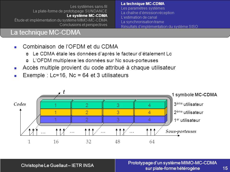 Christophe Le Guellaut – IETR INSA Prototypage dun système MIMO-MC-CDMA sur plate-forme hétérogène 15 1 symbole MC-CDMA La technique MC-CDMA Combinais