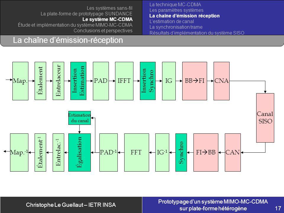 Christophe Le Guellaut – IETR INSA Prototypage dun système MIMO-MC-CDMA sur plate-forme hétérogène 17 La chaîne démission-réception CNABB FIIGIFFTPAD