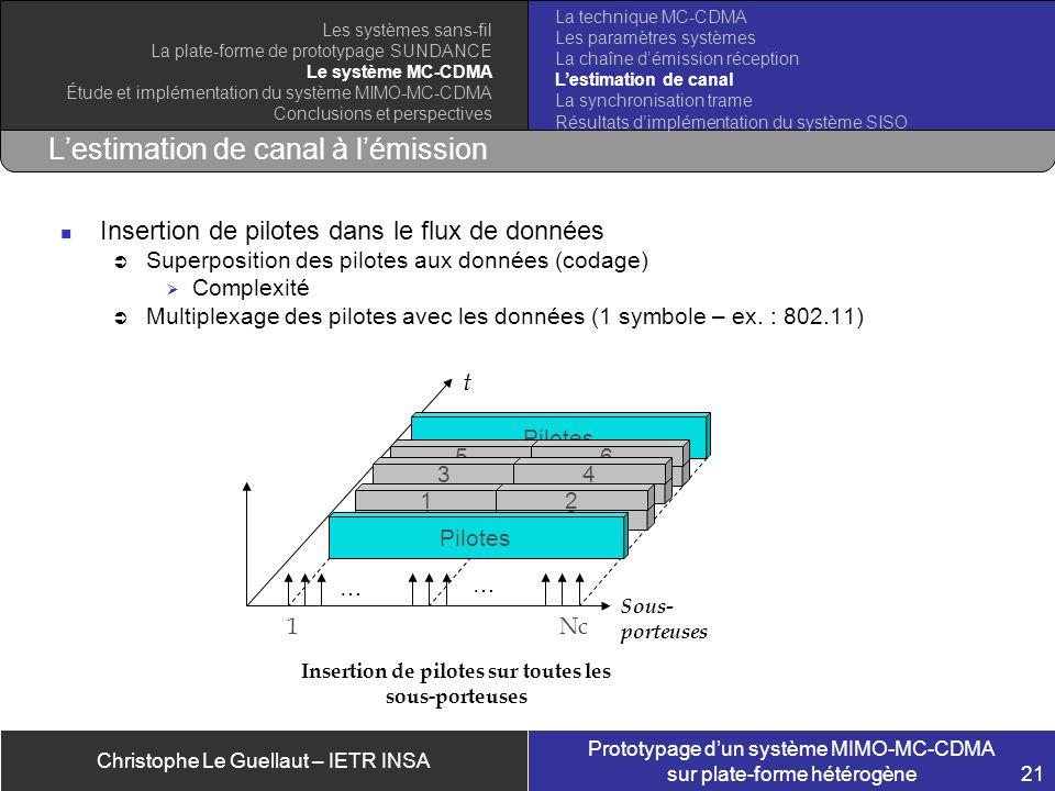 Christophe Le Guellaut – IETR INSA Prototypage dun système MIMO-MC-CDMA sur plate-forme hétérogène 21 Lestimation de canal à lémission La technique MC