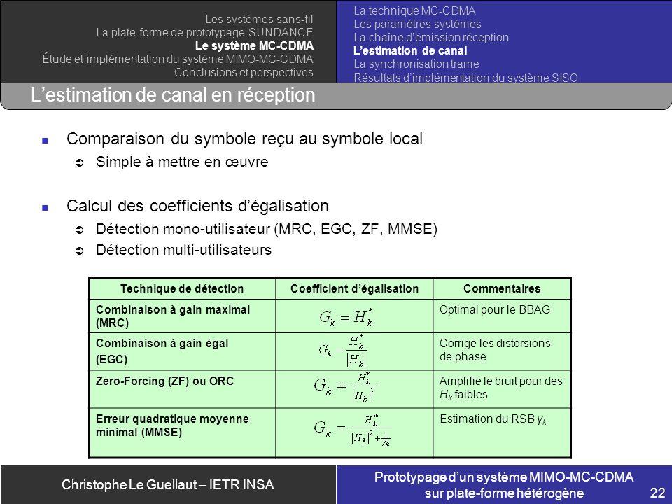 Christophe Le Guellaut – IETR INSA Prototypage dun système MIMO-MC-CDMA sur plate-forme hétérogène 22 Lestimation de canal en réception Comparaison du