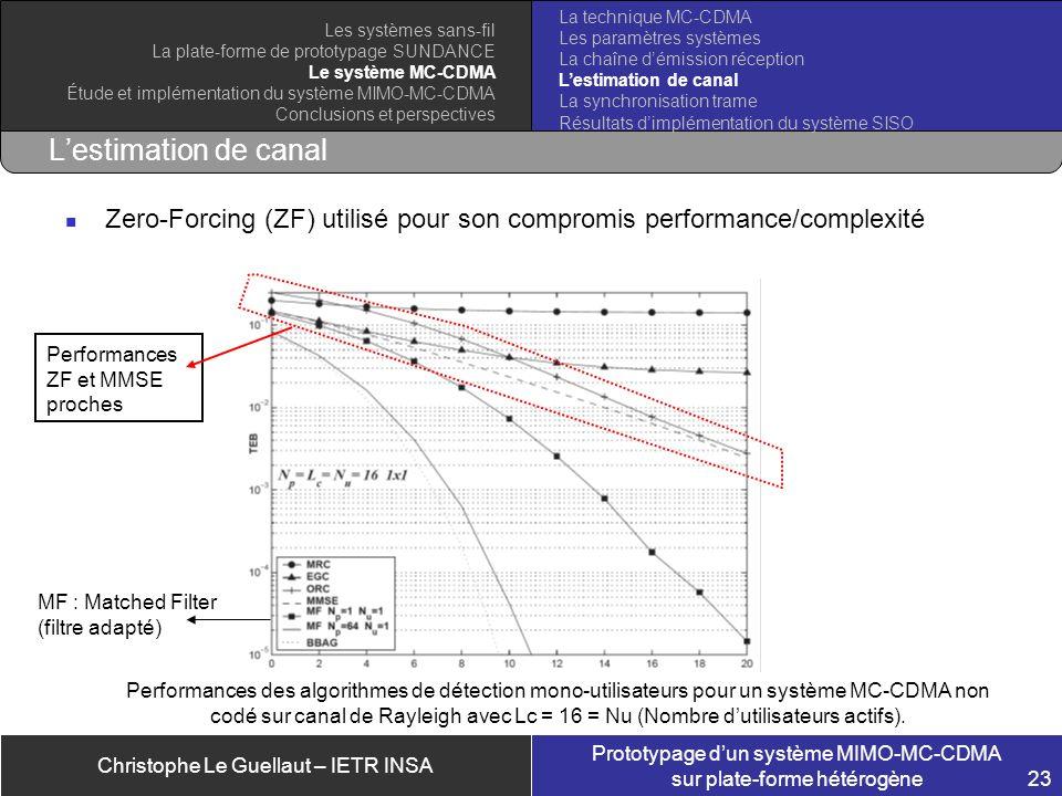 Christophe Le Guellaut – IETR INSA Prototypage dun système MIMO-MC-CDMA sur plate-forme hétérogène 23 Lestimation de canal Zero-Forcing (ZF) utilisé p