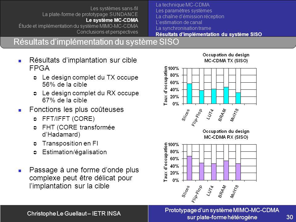 Christophe Le Guellaut – IETR INSA Prototypage dun système MIMO-MC-CDMA sur plate-forme hétérogène 30 Résultats dimplémentation du système SISO Résult