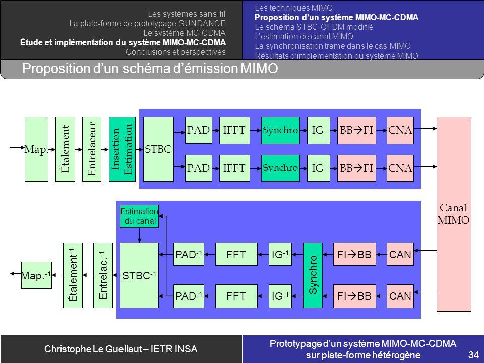 Christophe Le Guellaut – IETR INSA Prototypage dun système MIMO-MC-CDMA sur plate-forme hétérogène 34 Proposition dun schéma démission MIMO Canal MIMO