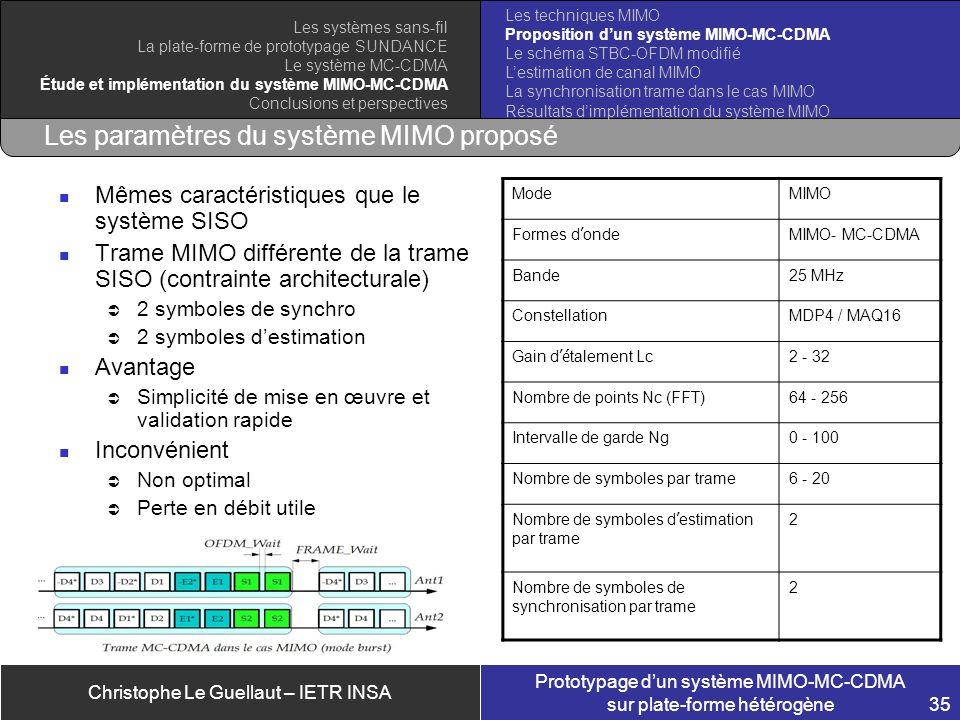 Christophe Le Guellaut – IETR INSA Prototypage dun système MIMO-MC-CDMA sur plate-forme hétérogène 35 Les paramètres du système MIMO proposé Mêmes car