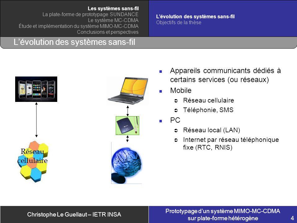Christophe Le Guellaut – IETR INSA Prototypage dun système MIMO-MC-CDMA sur plate-forme hétérogène 4 Lévolution des systèmes sans-fil Appareils commun