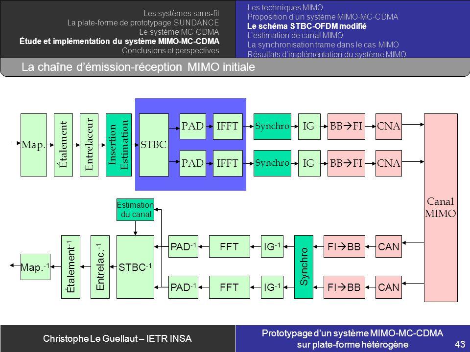 Christophe Le Guellaut – IETR INSA Prototypage dun système MIMO-MC-CDMA sur plate-forme hétérogène 43 La chaîne démission-réception MIMO initiale Cana