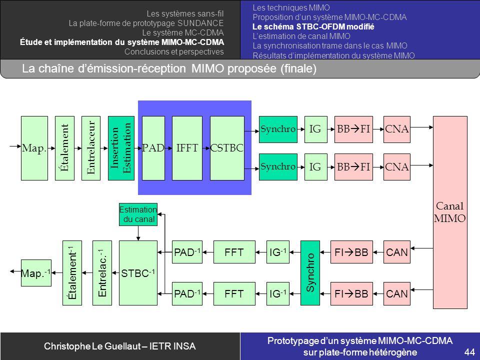 Christophe Le Guellaut – IETR INSA Prototypage dun système MIMO-MC-CDMA sur plate-forme hétérogène 44 La chaîne démission-réception MIMO proposée (fin