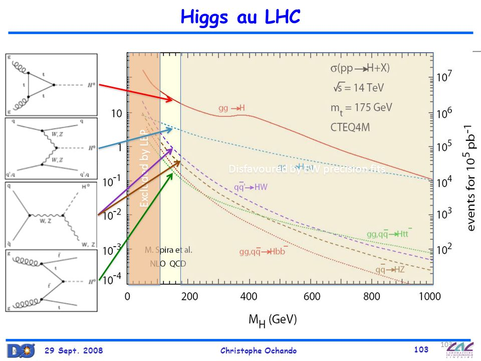 29 Sept. 2008Christophe Ochando 103 Higgs au LHC 103 Excluded by LEP Disfavoured by EW precision fits