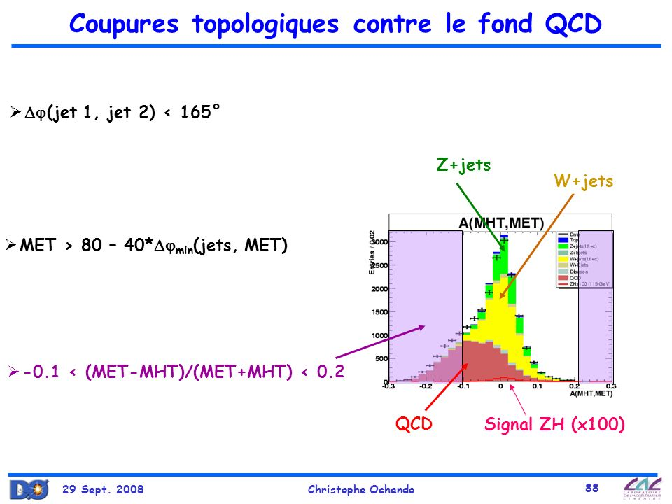 29 Sept. 2008Christophe Ochando 88 Coupures topologiques contre le fond QCD QCD W+jets Z+jets Signal ZH (x100) -0.1 < (MET-MHT)/(MET+MHT) < 0.2 (jet 1