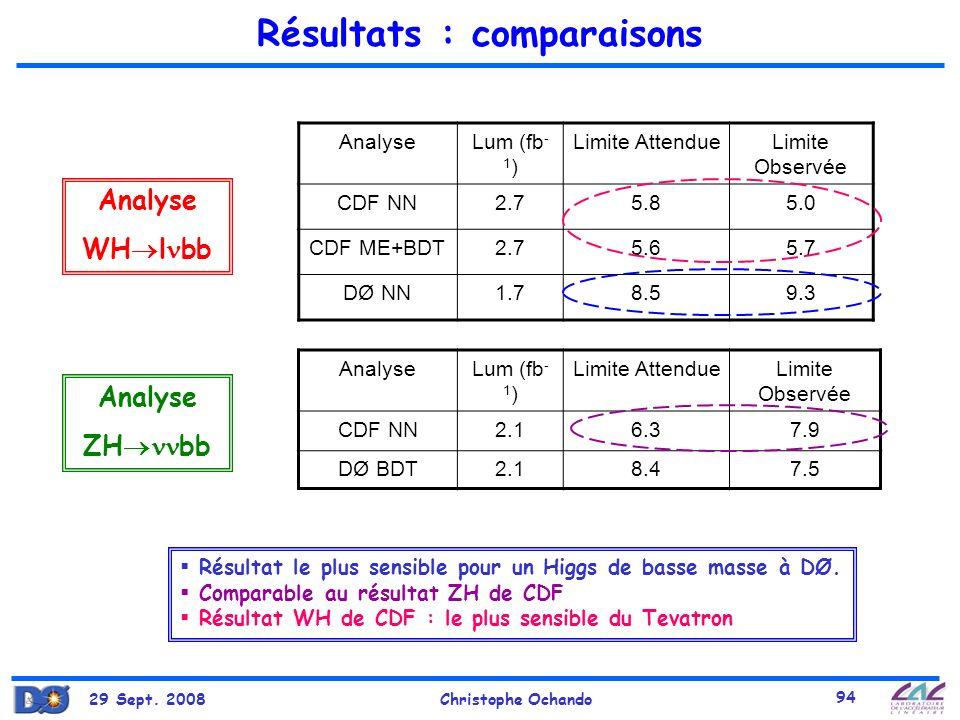 29 Sept. 2008Christophe Ochando 94 Résultats : comparaisons Résultat le plus sensible pour un Higgs de basse masse à DØ. Comparable au résultat ZH de
