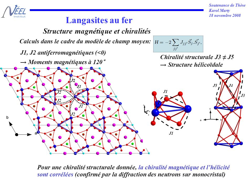 Soutenance de Thèse Karol Marty 18 novembre 2008 Langasites au fer J1 J2 J1 J3 J4J5 Calculs dans le cadre du modèle de champ moyen: Structure magnétique et chiralités J1, J2 antiferromagnétiques (<0) Moments magnétiques à 120° Chiralité structurale J3 J5 Structure hélicoïdale Pour une chiralité structurale donnée, la chiralité magnétique et lhélicité sont corrélées (confirmé par la diffraction des neutrons sur monocristal)