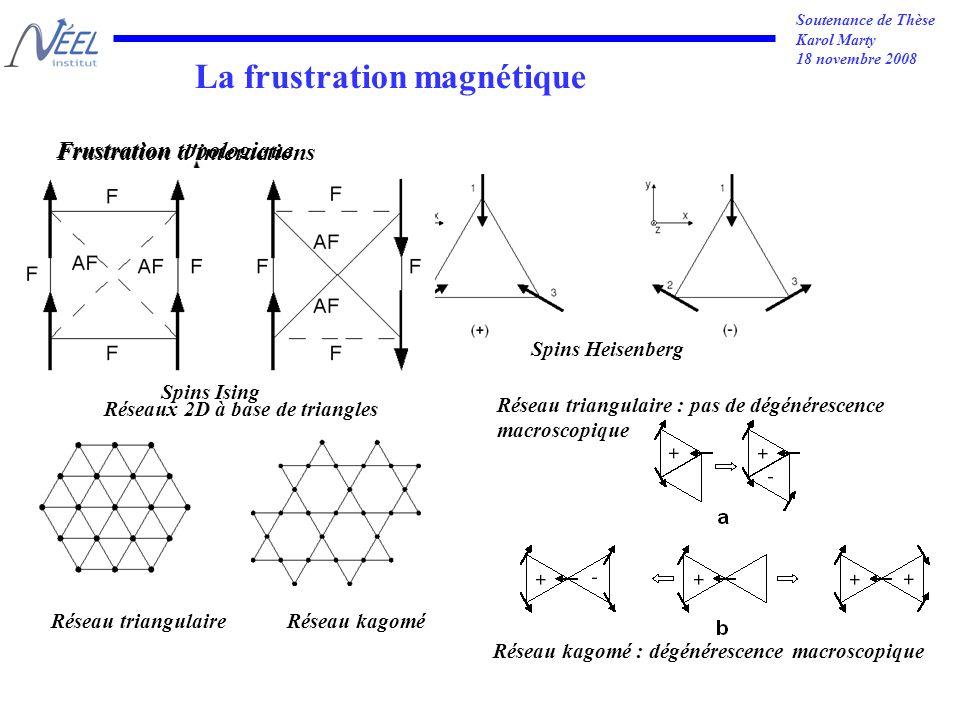 Soutenance de Thèse Karol Marty 18 novembre 2008 Frustration topologique Spins Ising Spins Heisenberg La frustration magnétique Frustration d interactions Spins Ising Réseau triangulaireRéseau kagomé Réseaux 2D à base de triangles Réseau triangulaire : pas de dégénérescence macroscopique Réseau kagomé : dégénérescence macroscopique
