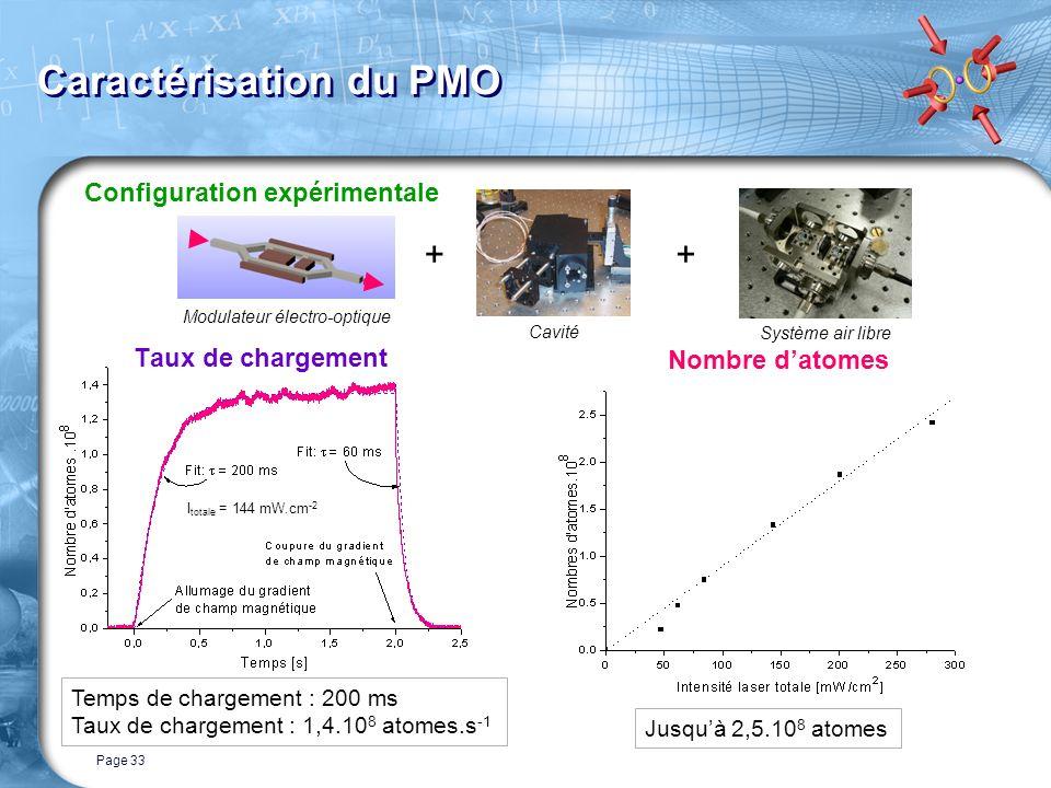 Page 33 Caractérisation du PMO Taux de chargement Nombre datomes Configuration expérimentale I totale = 144 mW.cm -2 Temps de chargement : 200 ms Taux de chargement : 1,4.10 8 atomes.s -1 Jusquà 2,5.10 8 atomes ++ Modulateur électro-optique Cavité Système air libre