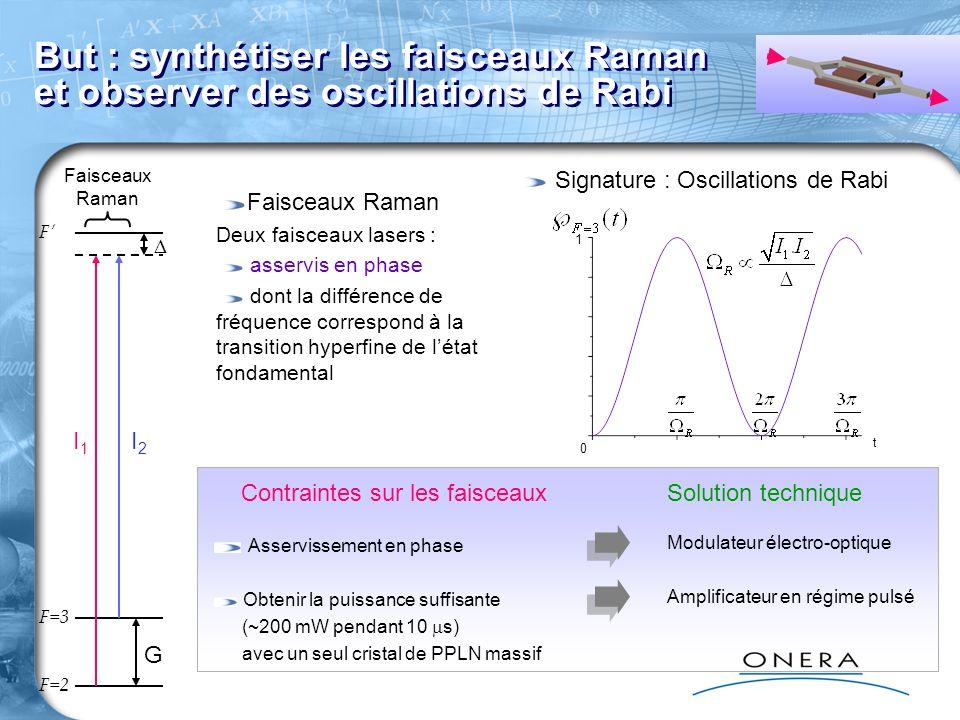 Page 37 But : synthétiser les faisceaux Raman et observer des oscillations de Rabi Faisceaux Raman Deux faisceaux lasers : asservis en phase dont la différence de fréquence correspond à la transition hyperfine de létat fondamental F=2 F=3 F Faisceaux Raman G Signature : Oscillations de Rabi 0 1 t I1I1 I2I2 Contraintes sur les faisceaux Asservissement en phase Obtenir la puissance suffisante (~200 mW pendant 10 s) avec un seul cristal de PPLN massif Modulateur électro-optique Amplificateur en régime pulsé Solution technique