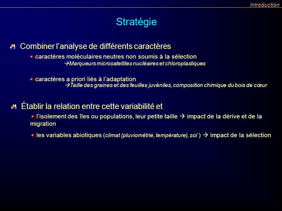 caractères moléculaires neutres non soumis à la sélection caractères a priori liés à ladaptation Introduction Marqueurs microsatellites nucléaires et