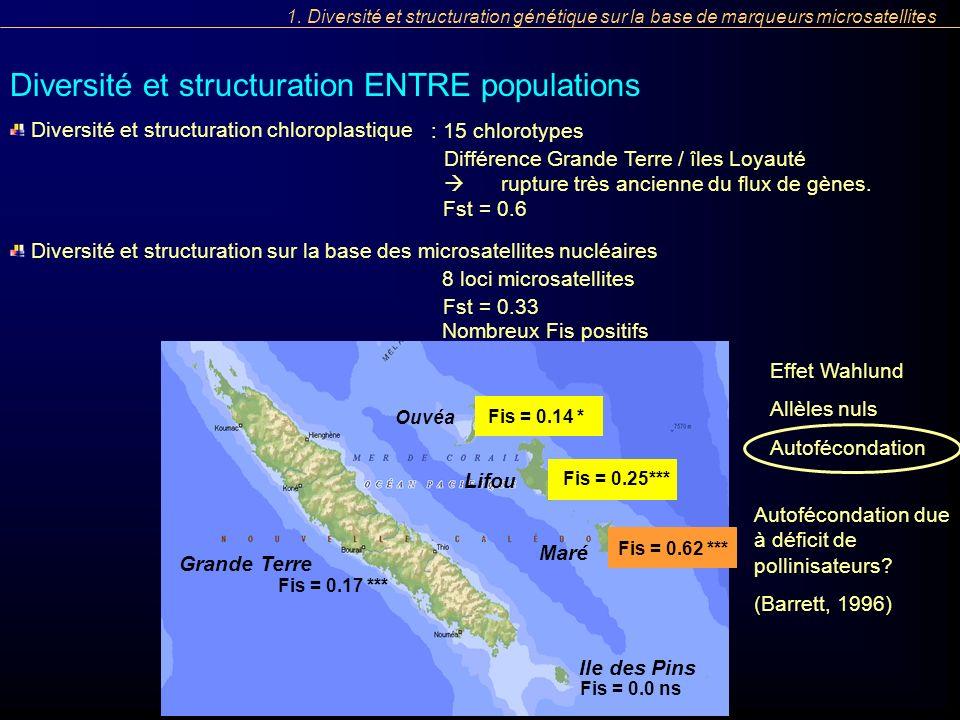Fis = 0.17 *** Fis = 0.0 ns Fis = 0.25 *** Fis = 0.62 *** Fis = 0.14 * Ile des Pins Maré Ouvéa Lifou Grande Terre Fis = 0.14 *Fis = 0.25*** Fis = 0.62