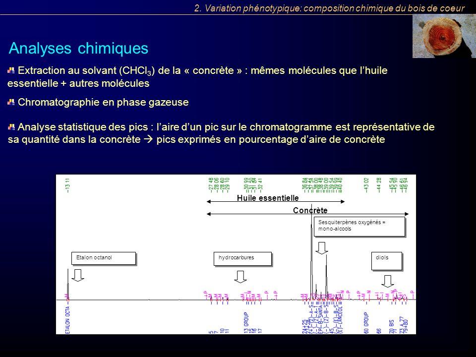 Extraction au solvant (CHCl 3 ) de la « concrète » : mêmes molécules que lhuile essentielle + autres molécules Chromatographie en phase gazeuse Analys
