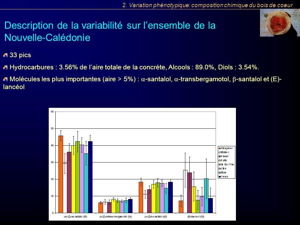 33 pics Hydrocarbures : 3.56% de laire totale de la concrète, Alcools : 89.0%, Diols : 3.54%. Molécules les plus importantes (aire > 5%) : -santalol,