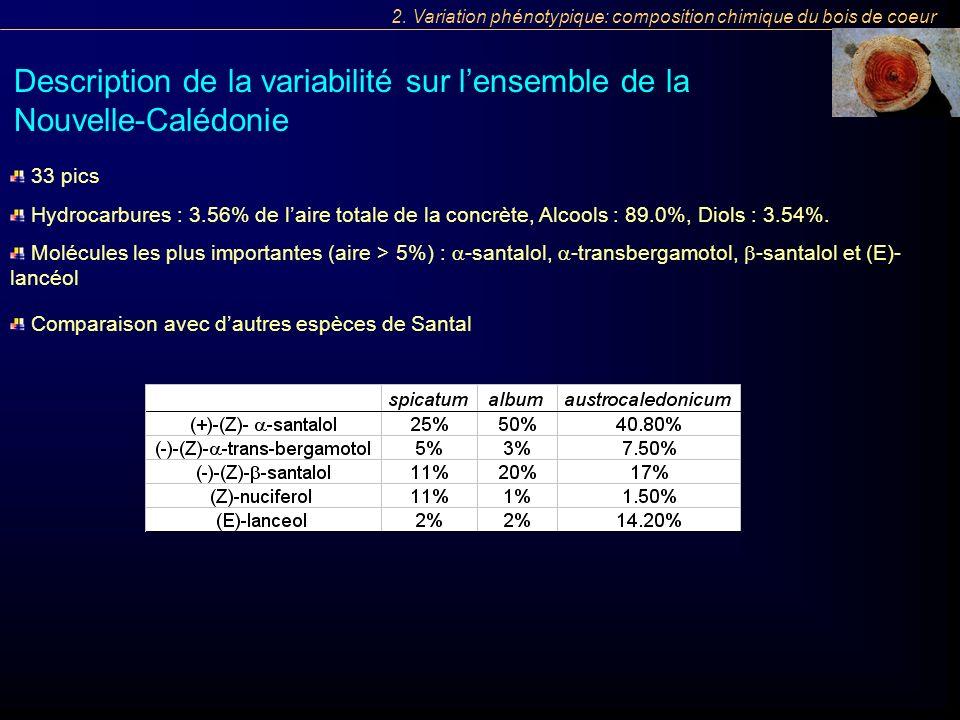 Comparaison avec dautres espèces de Santal Molécules les plus importantes (aire > 5%) : -santalol, -transbergamotol, -santalol et (E)- lancéol 2. Vari