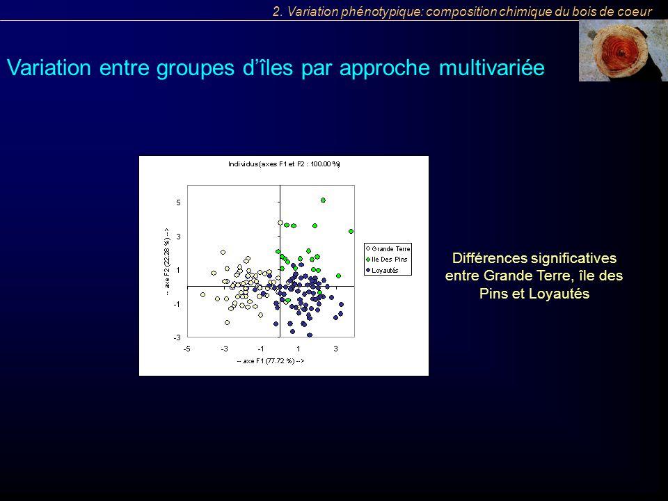 Variation entre groupes dîles par approche multivariée Différences significatives entre Grande Terre, île des Pins et Loyautés 2. Variation phénotypiq