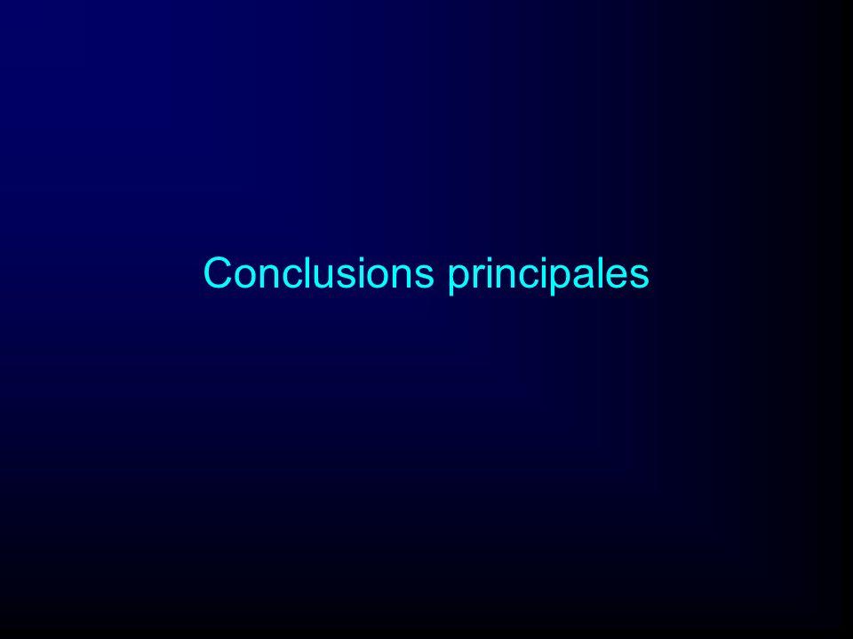 Conclusions principales