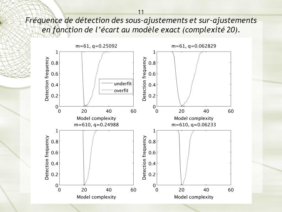 11 Fréquence de détection des sous-ajustements et sur-ajustements en fonction de lécart au modèle exact (complexité 20).