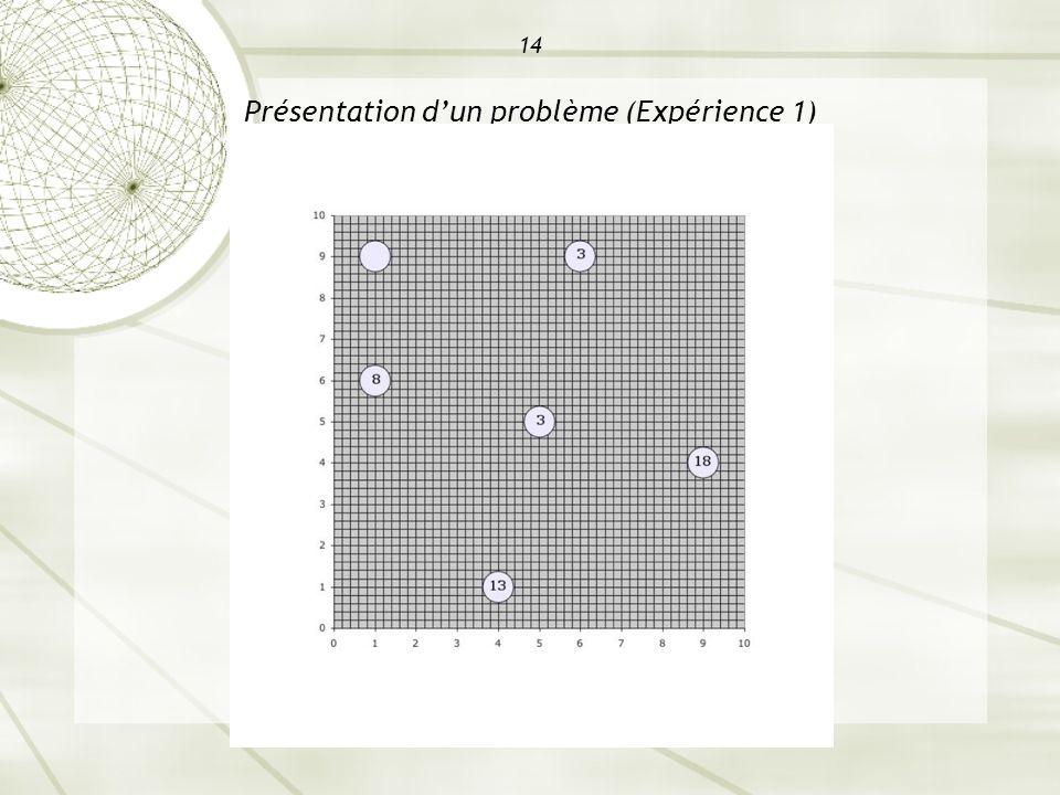 14 Présentation dun problème (Expérience 1)