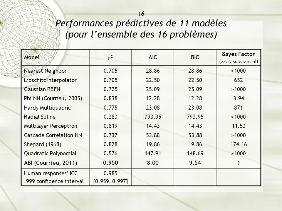 16 Performances prédictives de 11 modèles (pour lensemble des 16 problèmes) Model r2r2 AICBIC Bayes Factor (3.2: substantial) Nearest Neighbor Lipschi