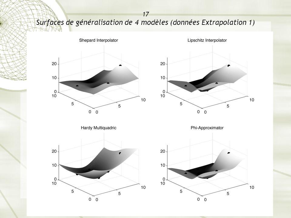 17 Surfaces de généralisation de 4 modèles (données Extrapolation 1)