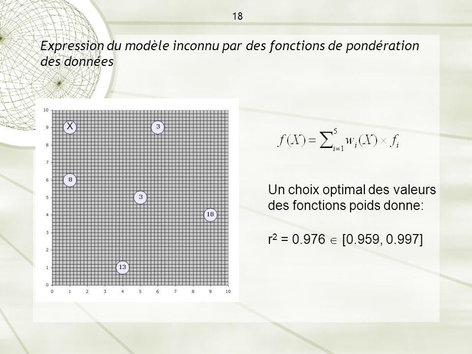 18 Expression du modèle inconnu par des fonctions de pondération des données X Un choix optimal des valeurs des fonctions poids donne: r 2 = 0.976 [0.