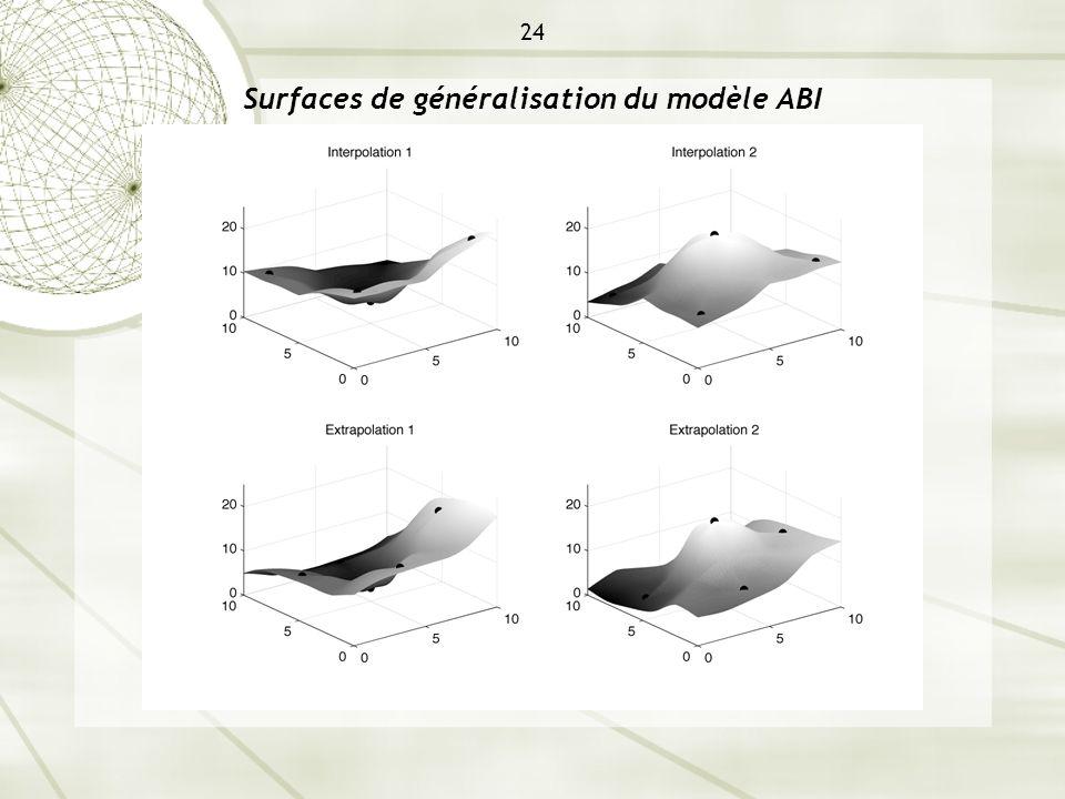 24 Surfaces de généralisation du modèle ABI