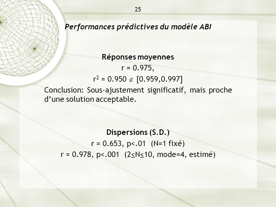 25 Performances prédictives du modèle ABI Réponses moyennes r = 0.975, r 2 = 0.950 [0.959,0.997] Conclusion: Sous-ajustement significatif, mais proche
