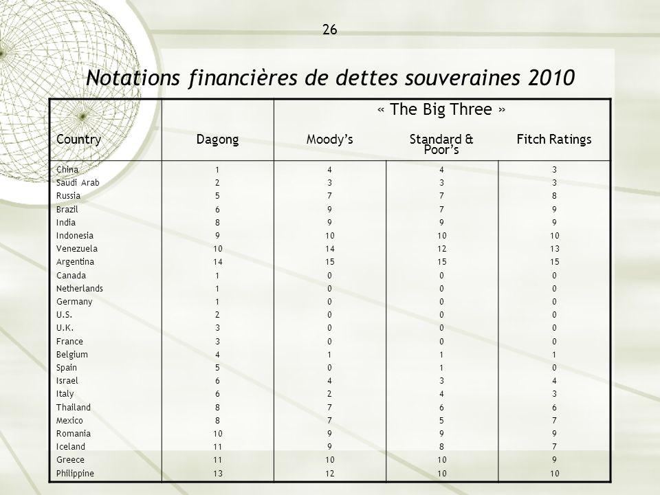 26 Notations financières de dettes souveraines 2010 « The Big Three » CountryDagongMoodys Standard & Poors Fitch Ratings China Saudi Arab Russia Brazi