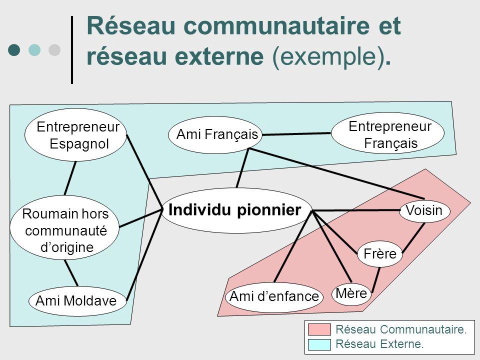 Réseau communautaire et réseau externe (exemple). Individu pionnier Entrepreneur Espagnol Ami Moldave Roumain hors communauté dorigine Mère Frère Vois