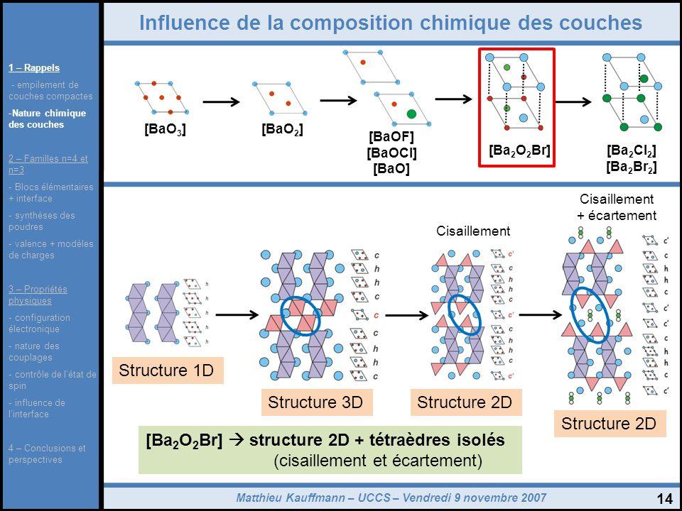 Matthieu Kauffmann – UCCS – Vendredi 9 novembre 2007 14 Influence de la composition chimique des couches [BaO 3 ][BaO 2 ] [Ba 2 Cl 2 ] [Ba 2 Br 2 ] [B