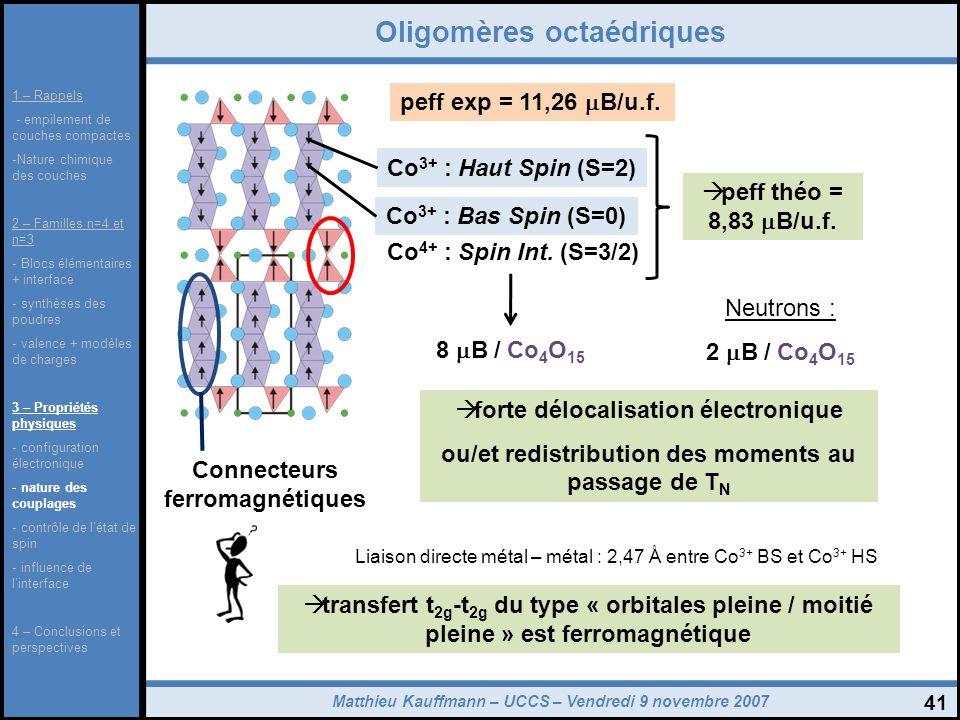 Matthieu Kauffmann – UCCS – Vendredi 9 novembre 2007 41 Oligomères octaédriques Co 4+ : Spin Int. (S=3/2) Connecteurs ferromagnétiques peff exp = 11,2